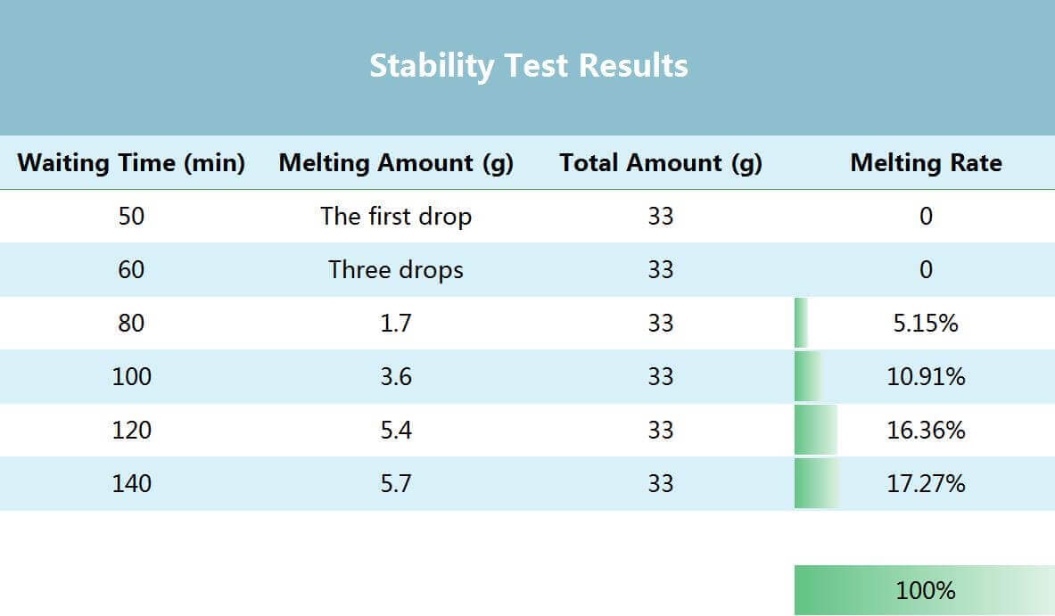 stability test results