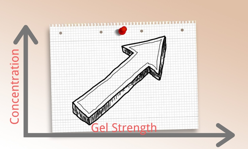 Relationship between gel strength and concentration