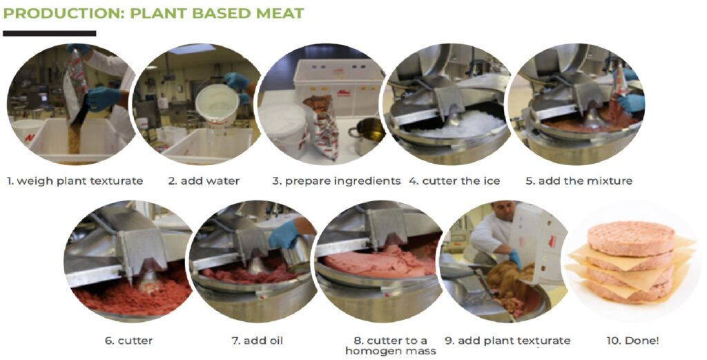 General Production Flow of Vegetarian Meat Products